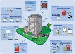 پاورپوینت سیستم مدیریت هوشمند ساختمان (مصرف بهینه انرژی) در 41 اسلاید